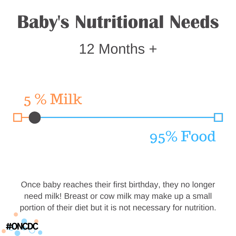 Baby's Nutritional Needs #2